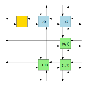 Figure 1: Sparse matrix example