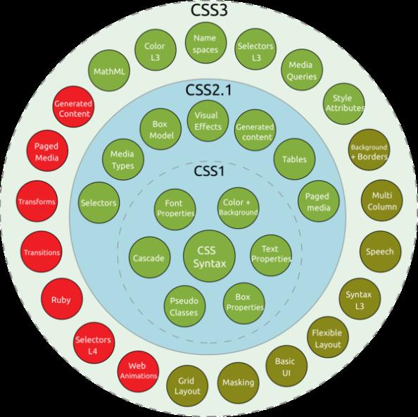 css-modules-status