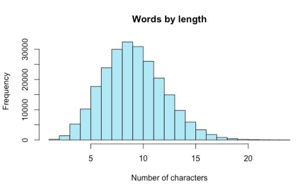 data visualization | NP-Incompleteness