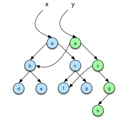 Inserting an element in a binary tree