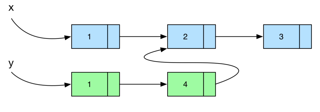 Inserting a new element (4) in a linked list