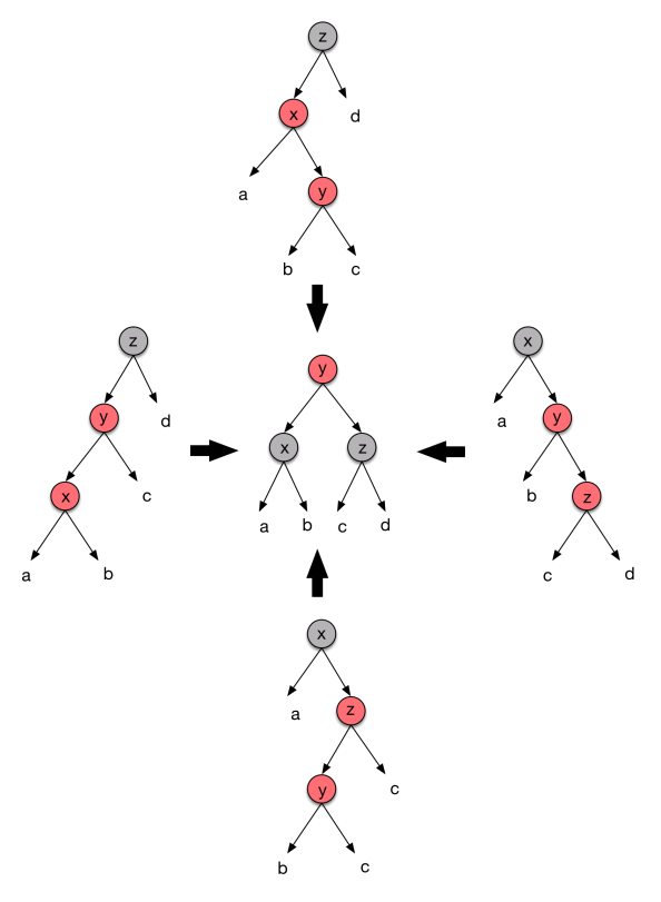 Unbalanced Red-Black trees and the result of the balancing operation