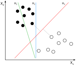 Finding a separating hyperplane (Wikipedia)