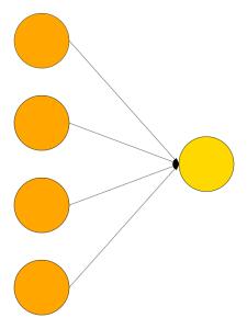 Single Layer Network