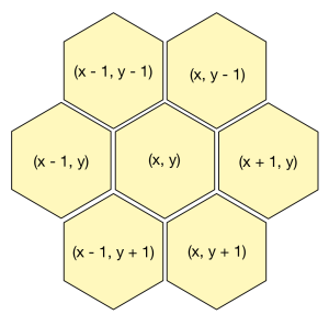 US as an hexagonal map | NP-Incompleteness