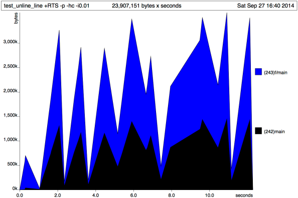 Figure 1: Heap allocation